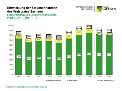 Diagram of the development of tax income in the Free State of Saxony between 2000 and 2010