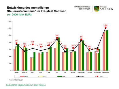 Diagram of the development of tax revenue in the Free State of Saxony since 2006